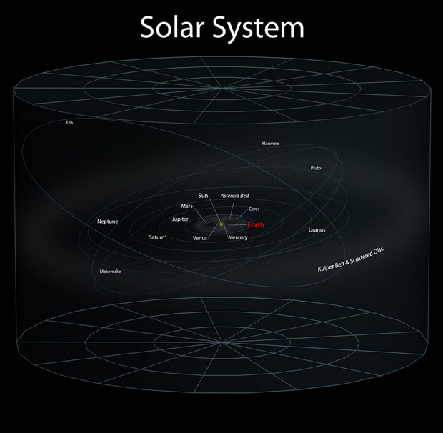 Position of Earth in solar system.