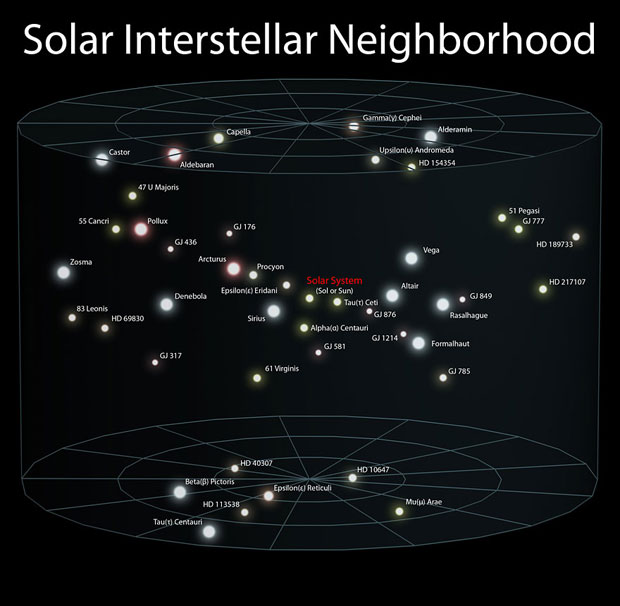Solar interstelllar neighbourhood.