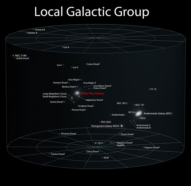 Earth position in local galactic Group