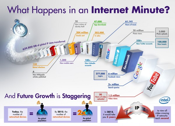 Infographic: What's happening on the internet in a minute?