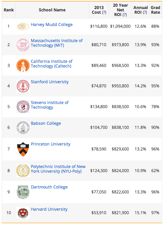 Payscale rates the top ten highest earning institutes