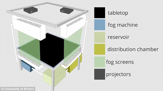 Architecture of Fog screen and Touch screen system