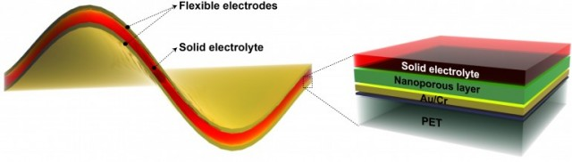 The high performance electrodes are created by the Chemist via etching 900 nanometre dense coating of Nickel Fluoride. To increase the surface area, 5 nanometer regular spacing is created between the coatings of Nickel Fluoride