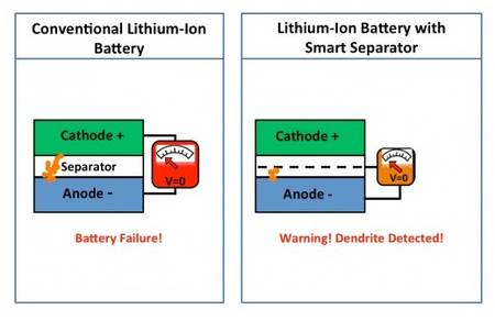 Early Warning System For Lithium-Ion Battery Explosion-