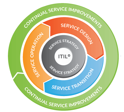 ITIL Library