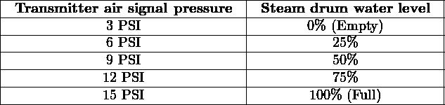  -------------------------------- --------------------------   -Transmitter-air signal pressure -Steam--drum--water-level-   -------------3-PSI-------------- --------0%-(Empty)--------   -------------6-PSI-------------- -----------25%------------   -------------9-PSI-------------- -----------50%------------   -------------12 PSI------------- -----------75%------------  --------------15 PSI----------------------100%-(Full)---------