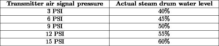  --------------------------------- ---------------------------------   -Transmitter--air-signal-pressure-- -Actual-steam-drum--water-level--   --------------3-PSI-------------- --------------40%----------------   --------------6-PSI-------------- --------------45%----------------   --------------9-PSI-------------- --------------50%----------------   -------------12-PSI-------------- --------------55%----------------  --------------15-PSI-----------------------------60%----------------
