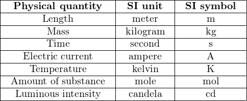 |---------------------|----------|------------| |-Physical-quantity---|-SI-unit--|-SI symbol--| |-------Length--------|--meter---|-----m------| |--------Mass---------|kilogram---|----kg------| |--------Time---------|-second---|-----s------| |---Electric current---|-ampere---|-----A------| |----Temperature------|--kelvin---|-----K------| --Amount-of-substance-----mole---------mol------ |  Luminous intensity   | candela   |    cd      | -----------------------------------------------