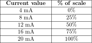 |-Current-value--|-%-of-scale--| |----------------|------------| |-----4-mA-------|----0%------| |-----8-mA-------|----25%-----| |-----12 mA------|----50%-----| |-----16 mA------|----75%-----| ------20 mA----------100%------