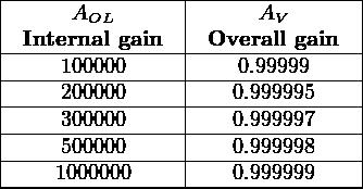 |---------------|---------------| |     AOL       |      AV       | |-Internal-gain--|-Overall-gain--| |----100000-----|----0.99999-----| |----200000-----|----0.999995----| |----300000-----|----0.999997----| |----500000-----|----0.999998----| -----1000000---------0.999999----
