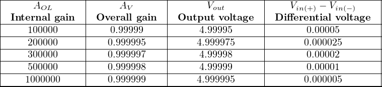 |---------------|---------------|-----------------|---------------------| |     AOL       |      AV       |      Vout       |    Vin(+) − Vin(−)   | |-Internal gain-|-Overall-gain---|-Output-voltage--|-Differential-voltage--| |----100000-----|----0.99999-----|-----4.99995------|-------0.00005--------| |----200000-----|---0.999995----|----4.999975-----|-------0.000025-------| |----300000-----|---0.999997----|-----4.99998------|-------0.00002--------| |----500000-----|---0.999998----|-----4.99999------|-------0.00001--------| -----1000000---------0.999999---------4.999995-------------0.000005--------