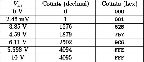  ---------- ----------------- --------------   ---Vin---- -Counts (decimal) -Counts-(hex)--   ---0-V---- --------0-------- -----000------   -2.46-mV--- --------1-------- -----001------   --3.85-V--- ------1576------- -----628------   --4.59-V--- ------1879------- -----757------   --6.11-V--- ------2502------- -----9C6------  --9.998 V---------4094-------------FFE-------     10 V          4095             FFF        ---------------------------------------------