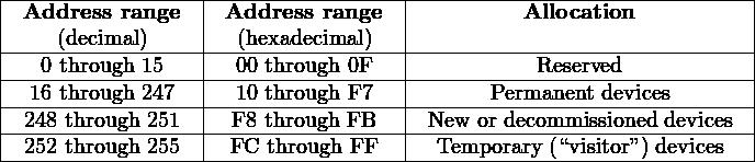 "|-----------------|----------------|------------------------------| | Address  range  | Address range  |          Allocation           | |----(decimal)-----|--(hexadecimal)--|------------------------------| |---0 through-15---|--00 through 0F-|-----------Reserved------------| ---16 through-247-----10 through F7---------Permanent-devices------- | 248 through 251  | F8 through FB  | New  or decommissioned devices | |-252-through-255--|-FC-through-FF--|--Temporary-(""visitor"") devices--| ------------------------------------------------------------------"