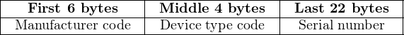 |------------------|------------------|---------------| |---First-6-bytes---|-Middle--4-bytes--|-Last 22-bytes-| --Manufacturer-code---Device-type-code----Serial number---