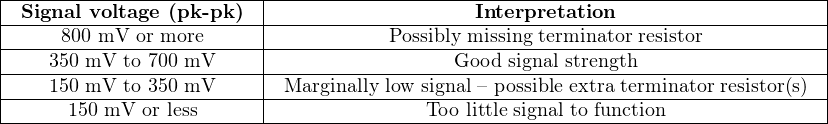 |------------------------|-----------------------------------------------------| |-Signal-voltage-(pk--pk)--|-------------------Interpretation---------------------| |----800-mV-or-more------|-----------Possibly missing-terminator-resistor-----------| |---350-mV-to-700 mV-----|-----------------Good-signal-strength-------------------| |---150-mV-to-350 mV-----|-Marginally low-signal –-possible-extra-terminator resistor(s) ------150 mV-or less--------------------Too-little-signal to function---------------