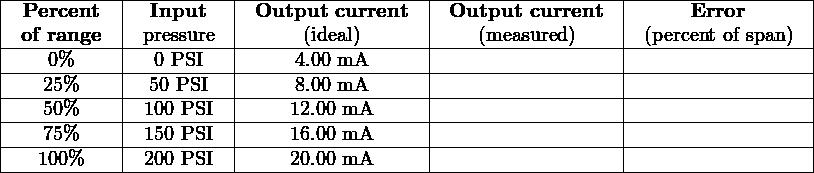 |-----------|----------|-----------------|------------------|-----------------| | Percent   |  Input    | Output current  | Output  current  |     Error       | |-of-range--|-pressure--|-----(ideal)------|----(measured)-----|-(percent of span)| -----0%--------0 PSI--------4.00 mA------------------------------------------- |   25%     | 50 PSI   |    8.00 mA      |                  |                 | |---50%-----|-100 PSI--|----12.00-mA------|------------------|-----------------| |---75%-----|-150 PSI--|----16.00-mA------|------------------|-----------------| |---100%----|-200 PSI--|----20.00-mA------|------------------|-----------------| ------------------------------------------------------------------------------