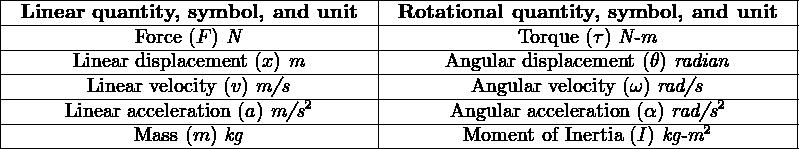 |-----------------------------------|---------------------------------------| |-Linear-quantity, symbol,-and-unit-|-Rotational-quantity, symbol,-and-unit-| |------------Force-(F)-N-------------|------------Torque-(τ) N-m-------------| |------Linear-displacement-(x) m-------|------Angular-displacement-(θ) radian-----| |-------Linear velocity (v) m/s------|--------Angular velocity (ω)-rad/s-------| |-----Linear acceleration-(a)-m/s2-----|------Angular acceleration-(α-) rad/s2----| -------------Mass-(m-) kg--------------------Moment--of Inertia (I) kg-m2------