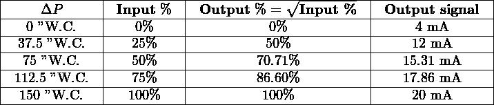 """ ------------- ---------- -------------∘----------- ----------------   ----ΔP------- -Input-%-- -Output--%-=---Input-%--- -Output--signal--   ---0 """"W.C.--- ----0%----- -----------0%------------ -----4-mA-------   -37.5 """"W.C.-- ---25%---- -----------50%----------- -----12 mA------   --75-""""W.C.--- ---50%---- ---------70.71%---------- ----15.31-mA-----   -112.5-""""W.C.-- ---75%---- ---------86.60%---------- ----17.86-mA-----  ---150-""""W.C.-------100%---------------100%-----------------20 mA-------"""