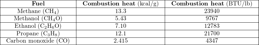 |-----------------------|--------------------------|----------------------------| |---------Fuel----------|-Combustion--heat-(kcal/g)--|-Combustion--heat-(BTU/lb-)-| |----Methane-(CH4-)-----|-----------13.3------------|-----------23940------------| |---Methanol-(CH4O--)----|-----------5.43------------|------------9767------------| |---Ethanol-(C2H6O-)-----|-----------7.10------------|-----------12783------------| |----Propane-(C3H8-)-----|-----------12.1------------|-----------21700------------| --Carbon-monoxide (CO-)------------2.415------------------------4347-------------