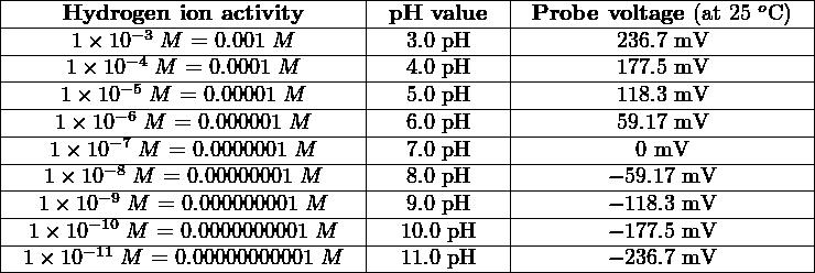  ----Hydrogen--ion-activity----- -pH--value-- -Probe-voltage-(at 25 oC-)  ----------−3------------------ ------------ -------------------------   -----1×-10−4-M-=-0.001 M------ ---3.0-pH---- --------236.7 mV---------   ----1-×-10−5-M--=-0.0001-M------ ---4.0-pH---- --------177.5 mV---------   ----1×-10−6-M-=-0.00001 M----- ---5.0-pH---- --------118.3 mV---------   ---1-×-10−7-M--=-0.000001-M----- ---6.0-pH---- --------59.17 mV---------   ---1×-10−8-M-=-0.0000001 M---- ---7.0-pH---- ----------0 mV-----------   ---1×-10−9-M--=-0.00000001-M---- ---8.0-pH---- -------−-59.17-mV---------   --1×-10−-10-M-=-0.000000001 M--- ---9.0-pH---- -------−-118.3-mV---------   -1-×10−11-M-=-0.0000000001-M--- --10.0-pH--- -------−-177.5-mV---------  --1×-10---M--=-0.00000000001-M-----11.0-pH-----------−-236.7-mV----------