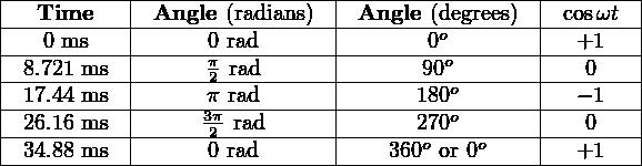 |-----------|----------------|-----------------|--------| |---Time----|-Angle-(radians)-|-Angle-(degrees)--|-cosωt--| |---0-ms----|-----0-rad------|-------0o--------|--+1----| |-8.721 ms--|-----π2-rad------|-------90o-------|---0----| |-17.44 ms--|-----π-rad------|------180o-------|--−-1---| |-26.16 ms--|-----32π-rad------|------270o-------|---0----| --34.88 ms--------0-rad-----------360o or-0o------+1----