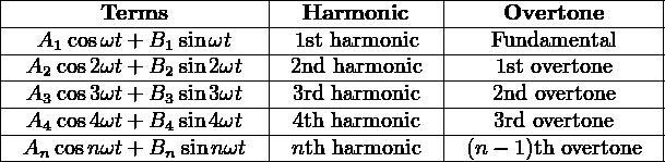 |--------Terms---------|--Harmonic-----|----Overtone------| |--A--cosωt+-B--sinωt---|--1st-harmonic--|---Fundamental----| |----1--------1--------|---------------|------------------| |-A2-cos2ωt+-B2-sin2ωt--|-2nd-harmonic--|---1st overtone---| |-A3-cos3ωt+-B3-sin3ωt--|--3rd-harmonic--|---2nd-overtone----| |-A4-cos4ωt+-B4-sin4ωt--|--4th-harmonic--|---3rd-overtone----| --An-cosnωt+-Bn-sin-nωt----nth-harmonic----(n−-1)th-overtone---
