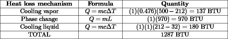  ----------------------- ------------- -------------------------------   -Heat--loss-mechanism--- --Formula---- ----------Quantity-------------   ------Cooling-vapor------ -Q-=-mc-ΔT--- -(1)(0.476)(500−-212) =-137-BTU--   ------Phase change----- ---Q-=-mL---- ------(1)(970)-=-970 BTU--------   -----Cooling-liquid------ -Q-=-mc-ΔT--- ---(1)(1)(212-−-32) =-180-BTU----  ---------TOTAL-----------------------------------1287-BTU-------------