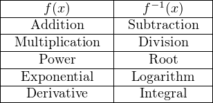  --------------- ----−1-------   -----f-(x)------ ---f--(x)----   ----Addition---- -Subtraction--   -Multiplication-- ---Division----   -----Power----- ----Root-----   --Exponential-- --Logarithm---  ----Derivative-------Integral---
