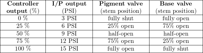 |-Controller--|-I/P-output--|-Pigment--valve--|--Base-valve---| | output (%)  |    (PSI)    |  (stem position)  | (stem position) | |-------------|-------------|-----------------|---------------| |----0-%------|----3 PSI----|----fully shut----|---fully open---| |----25 %-----|----6 PSI----|----25%-open-----|---75%-open----| |----50 %-----|----9 PSI----|----half- open----|---half- open---| |----75 %-----|---12-PSI----|----75%-open-----|---25%-open----| ----100-%---------15-PSI---------fully open--------fully shut----