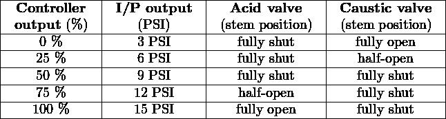 |-------------|--------------|---------------|----------------| | Controller  | I/P output   |  Acid valve   | Caustic valve  | |-output-(%-)-|----(PSI)-----|-(stem-position)-|-(stem--position)--| |-----0 %-----|----3-PSI-----|---fully shut---|---fully-open----| |----25-%-----|----6-PSI-----|---fully shut---|----half-open-----| |----50-%-----|----9-PSI-----|---fully shut---|----fully-shut----| |----75-%-----|----12 PSI----|---half- open---|----fully-shut----| -----100 %---------15 PSI--------fully open--------fully-shut----