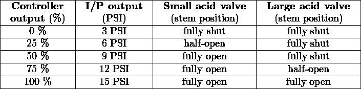 |-------------|--------------|------------------|-------------------| |  Controller  | I/P  output  | Small acid valve  | Large acid valve  | |-output-(%-)-|----(PSI)-----|--(stem--position)---|---(stem-position)---| |-----0 %-----|----3-PSI-----|-----fully-shut-----|-----fully shut-----| |----25-%-----|----6-PSI-----|-----half-open------|-----fully shut-----| |----50-%-----|----9-PSI-----|----fully-open-----|-----fully shut-----| |----75-%-----|----12 PSI----|----fully-open-----|-----half- open-----| -----100 %---------15 PSI---------fully-open-----------fully open-----