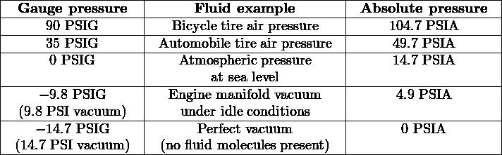 |-Gauge--pressure---|-----Fluid-example--------|-Absolute-pressure--| |-----90-PSIG-------|--Bicycle-tire air pressure--|-----104.7-PSIA------| |-----35-PSIG-------|-Automobile-tire air pressure|-----49.7 PSIA------| |------0 PSIG-------|---Atmospheric pressure----|-----14.7 PSIA------| |                   |        at sea level       |                    | |----−-9.8-PSIG------|--Engine manifold-vacuum---|------4.9-PSIA-------| |  (9.8 PSI vacuum)  |    under idle conditions    |                    | |----− 14.7 PSIG----|------Perfect vacuum-------|------0-PSIA--------| | (14.7 PSI vacuum ) | (no fluid molecules present)|                    | ---------------------------------------------------------------------