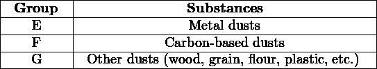 |---------|-----------------------------------------| |-Group---|---------------Substances----------------| |----E----|---------------Metal-dusts----------------| |----F----|------------Carbon-based-dusts------------| ----G-------Other-dusts-(wood,-grain, flour, plastic, etc.)