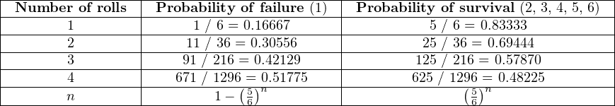 |------------------|--------------------------|------------------------------------| |-Number--of-rolls--|-Probability-of-failure-(1)--|-Probability-of-survival (2, 3, 4, 5, 6) |--------1---------|------1 /-6-=-0.16667------|-----------5 /-6-=-0.83333-----------| |--------2---------|-----11 /-36-=-0.30556-----|----------25 /-36 =-0.69444----------| |--------3---------|----91-/-216-=-0.42129------|---------125 /-216 =-0.57870---------| |--------4---------|---671-/-1296(=)0.51775-----|--------625-/ 129(6)=-0.48225---------| ---------n-------------------1−--56-n---------------------------56-n------------------