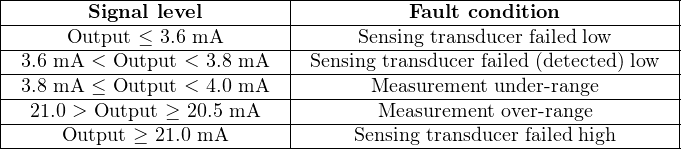 |--------------------------|-------------------------------------| |-------Signal-level--------|-----------Fault condition-----------| |-----Output-≤-3.6-mA-------|------Sensing-transducer failed low-----| |-3.6-mA-<-Output-<-3.8 mA--|-Sensing-transducer-failed-(detected)-low---| |-3.8-mA-≤-Output-<-4.0 mA--|-------Measurement-under- range--------| |-21.0 >-Output ≥-20.5 mA--|--------Measurement over-range--------| -----Output-≥-21.0 mA------------Sensing transducer-failed-high-------