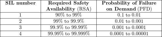 |-SIL-number---|--Required-Safety---|-Probability of-Failure-| |              | Availability (RSA )  |   on Demand  (PFD )   | |------1-------|-----90%--to-99%------|-------0.1-to 0.01------| |------2-------|----99%-to 99.9%----|------0.01-to 0.001-----| |------3-------|---99.9%-to 99.99%---|-----0.001-to 0.0001----| |--------------|--------------------|-----------------------| -------4----------99.99%-to 99.999%-------0.0001-to 0.00001-----