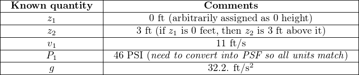 |-------------------|-----------------------------------------------| |-Known---quantity--|------------------Comments---------------------| |--------z1---------|-------0-ft (arbitrarily-assigned as-0 height)------| ---------z2---------------3-ft (if z1 is 0-feet, then z2-is-3 ft above-it) |        v1         |                    11 ft/s                     | |--------P1---------|-46 PSI-(need-to convert into-PSF-so-all units match) |---------g---------|------------------32.2. ft/s2-------------------| --------------------------------------------------------------------