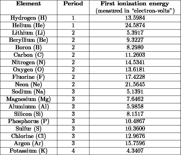 "|-----------------|----------|----------------------------| |    Element      | Period   |  First ionization energy    | |-----------------|----------|-(measured-in-""electron- volts"")--| |---Hydrogen (H)--|----1-----|----------13.5984------------| |---Helium-(He)---|----1-----|----------24.5874------------| |---Lithium-(Li)---|----2-----|-----------5.3917------------| |--Beryllium-(Be)--|----2-----|-----------9.3227------------| |----Boron-(B)----|----2-----|-----------8.2980------------| -----Carbon (C-)-------2----------------11.2603------------ |   Nitrogen (N)   |    2     |          14.5341            | |---Oxygen-(O-)---|----2-----|----------13.6181------------| |---Fluorine-(F)---|----2-----|----------17.4228------------| |----Neon-(Ne)----|----2-----|----------21.5645------------| |---Sodium-(Na)---|----3-----|-----------5.1391------------| |-Magnesium-(Mg-)-|----3-----|-----------7.6462------------| |--Aluminum-(Al)--|----3-----|-----------5.9858------------| |----Silicon-(Si)----|----3-----|-----------8.1517------------| |--Phosphorus (P)-|----3-----|----------10.4867------------| |-----------------|----------|----------------------------| |----Sulfur (S)---|----3-----|----------10.3600------------| |---Chlorine-(Cl)---|----3-----|----------12.9676------------| |----Argon (Ar)---|----3-----|----------15.7596------------| ---Potassium--(K-)-------4-----------------4.3407------------"