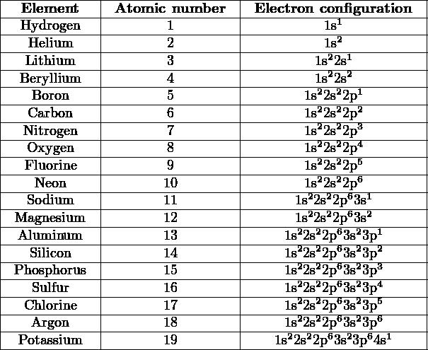 |-------------|------------------|------------------------| |--Element----|-Atomic-number----|-Electron-con1figuration--| |--Hydrogen---|--------1---------|----------1s2-----------| |---Helium-----|--------2---------|----------12s-1----------| |---Lithium----|--------3---------|---------1s22s2----------| |--Beryllium----|--------4---------|---------12s2s2-1---------| |---Boron-----|--------5---------|-------1s22s22p2---------| |---Carbon----|--------6---------|-------1s-2s2p----------| |--Nitrogen---|--------7---------|-------1s22s22p3---------| |---Oxygen----|--------8---------|-------1s22s22p4---------| |---Fluorine---|--------9---------|-------1s22s22p5---------| |----Neon-----|-------10---------|-------1s22s22p6---------| |---Sodium----|-------11---------|------1s22s22p63s1-------| |-Magnesium---|-------12---------|------1s22s22p63s2-------| |--Aluminum---|-------13---------|-----1s22s22p63s23p1------| |---Silicon----|-------14---------|-----1s22s22p63s23p2------| |-Phosphorus--|-------15---------|-----1s22s22p63s23p3------| |---Sulfur----|-------16---------|-----1s22s22p63s23p4------| |--Chlorine---|-------17---------|-----1s22s22p63s23p5------| ----Argon-------------18---------------1s22s22p63s23p6------ |  Potassium   |       19         |   1s22s22p63s23p64s1     | ----------------------------------------------------------