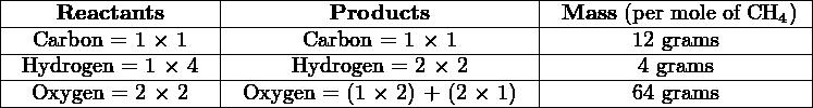 |-------------------|---------------------------|-----------------------| |----Reactants------|--------Products-----------|-Mass-(per mole-of CH4-)| |--Carbon-=-1-×-1---|------Carbon-=-1-×-1-------|-------12-grams---------| |-Hydrogen-=-1-×-4--|-----Hydrogen-=-2 ×-2------|-------4-grams---------| ---Oxygen-=-2-×-2-----Oxygen-=-(1 ×-2)-+-(2-×-1)---------64-grams---------