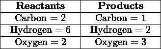 |---Reactants---|---Products----| |--Carbon-=-2---|--Carbon-=-1---| |-Hydrogen-=-6--|-Hydrogen-=-2--| |--Oxygen-=-2---|--Oxygen-=-3---| --------------------------------