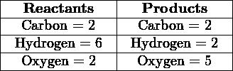 |---------------|---------------| |---Reactants---|---Products----| |--Carbon-=-2---|--Carbon-=-2---| |-Hydrogen-=-6--|-Hydrogen-=-2--| ---Oxygen-=-2------Oxygen-=-5---