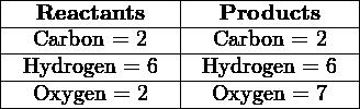 |---------------|---------------| |---Reactants---|---Products----| |--Carbon-=-2---|--Carbon-=-2---| |-Hydrogen-=-6--|-Hydrogen-=-6--| ---Oxygen-=-2------Oxygen-=-7---