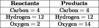|----------------|----------------| |---Reactants----|---Products-----| |---Carbon-=-4---|--Carbon-=-4----| |-Hydrogen-=-12--|-Hydrogen-=-12--| ----Oxygen-=-2------Oxygen-=-14---