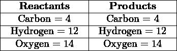 |----------------|----------------| |---Reactants----|---Products-----| |---Carbon-=-4---|--Carbon-=-4----| |-Hydrogen-=-12--|-Hydrogen-=-12--| ---Oxygen-=-14------Oxygen-=-14---