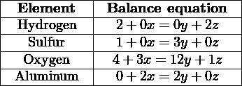 |-----------|--------------------| |-Element---|-Balance-equation---| |-Hydrogen--|--2-+-0x =-0y-+-2z---| |--Sulfur---|--1-+-0x =-3y-+-0z---| |--Oxygen---|--4+-3x-=-12y+-1z---| --Aluminum------0-+-2x =-2y-+-0z----