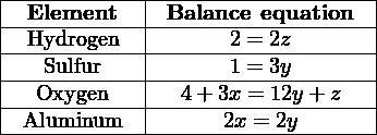 |-----------|--------------------| |-Element---|-Balance-equation---| |-Hydrogen--|-------2 =-2z-------| |--Sulfur---|-------1 =-3y-------| |--Oxygen---|--4-+-3x =-12y-+z---| --Aluminum----------2x-=-2y--------