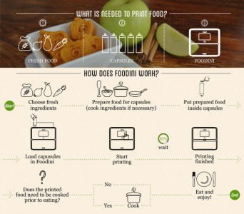 Foodini-A 3D printer To Make Nutritious And Fresh Food For You-1