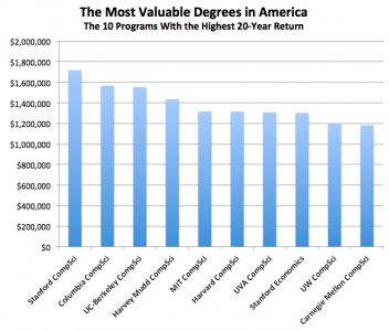 Top Major degrees in USA
