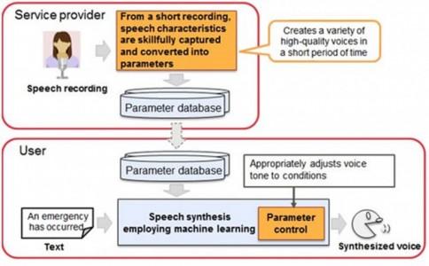 Faster and Accurate Algorithm by Fujitsu